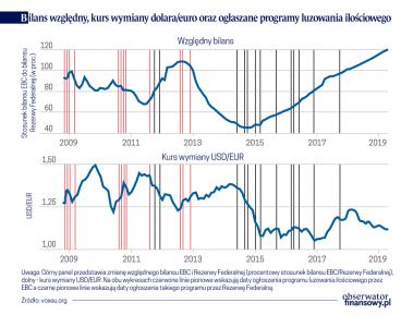 Polityka luzowania ilościowego a kursy walutowe