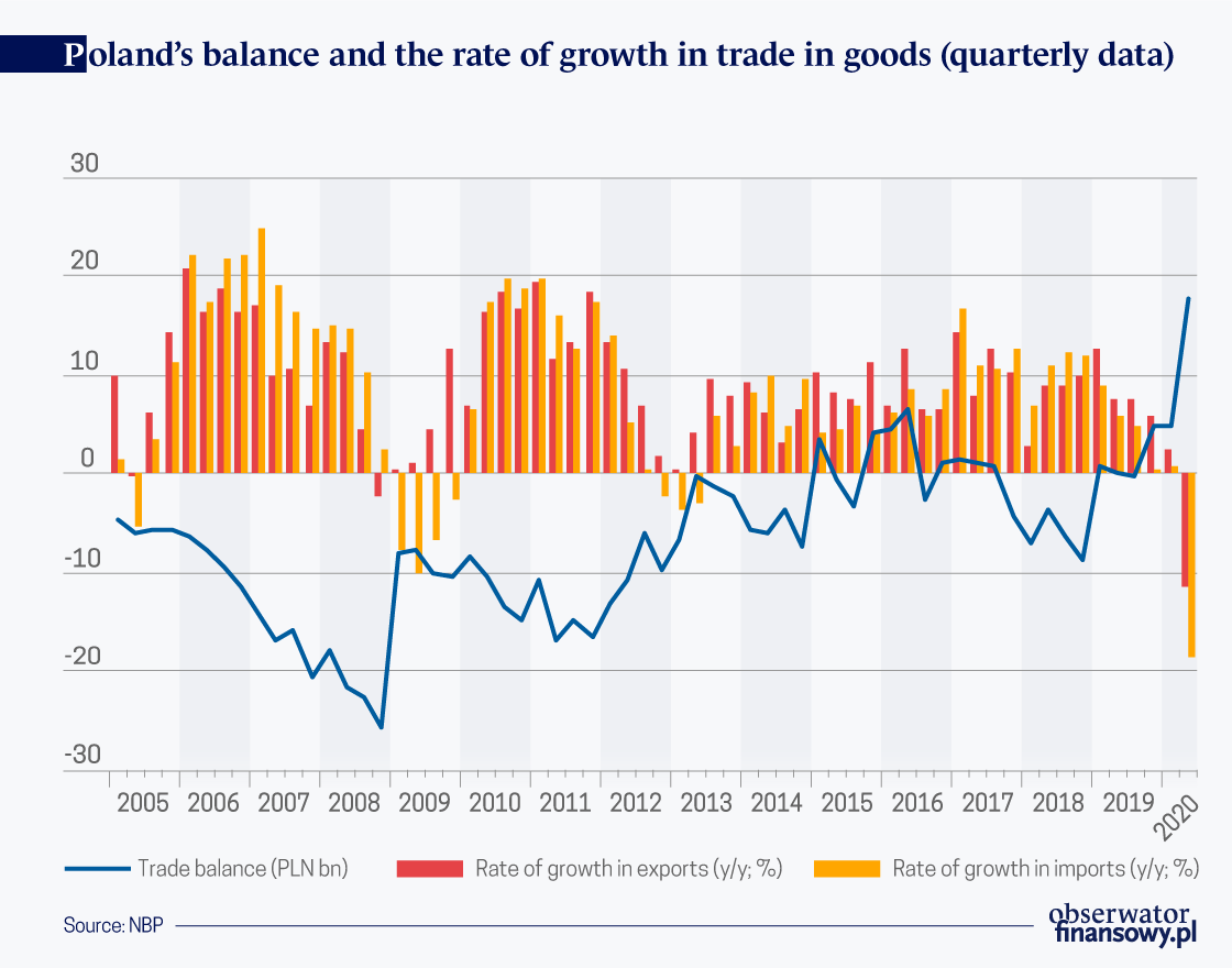 Historically high surplus in Poland's foreign trade