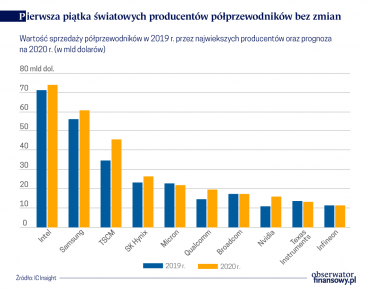 Miliardowe przejęcia producentów chipów