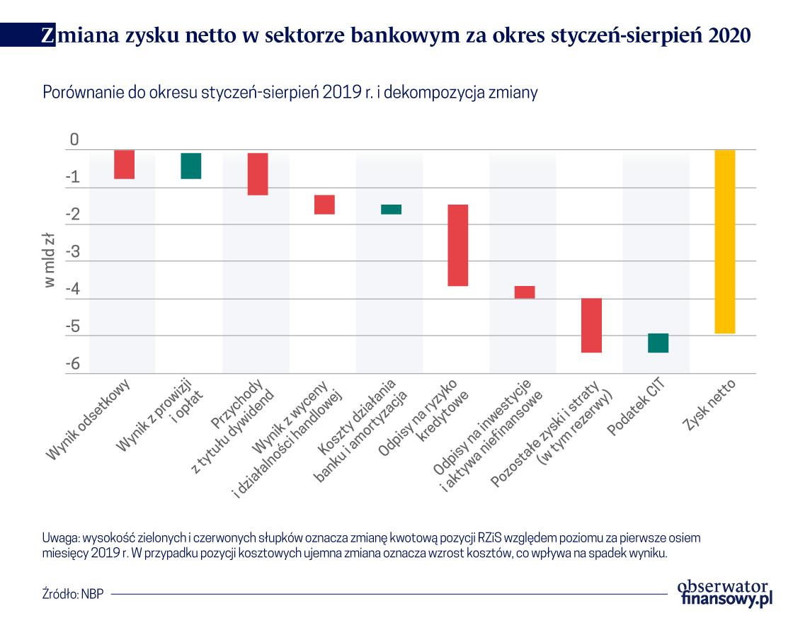 System finansowy stabilny, ryzyko podwyższone