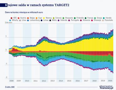 System TARGET2 to nie tylko same rozliczenia