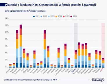 Płatności z funduszu Next Generation EU w formie grantów i gwarancji