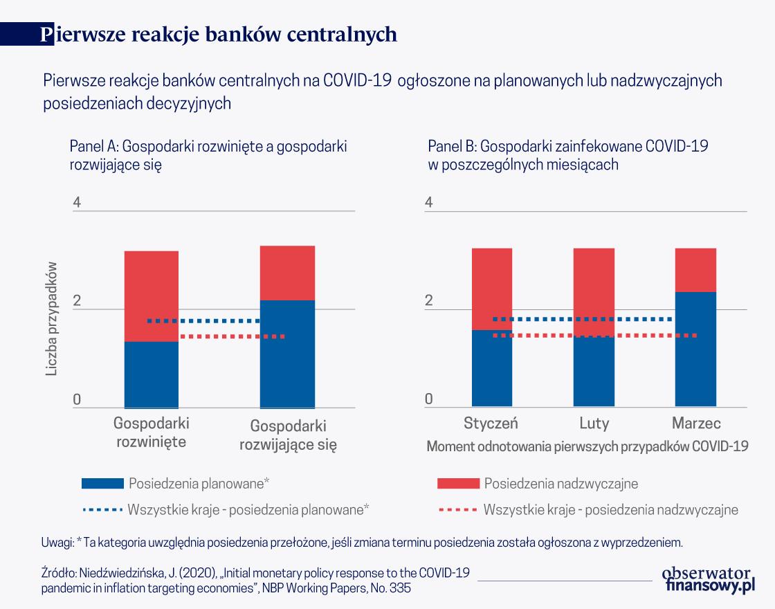 Reakcja wybranych banków centralnych na COVID-19