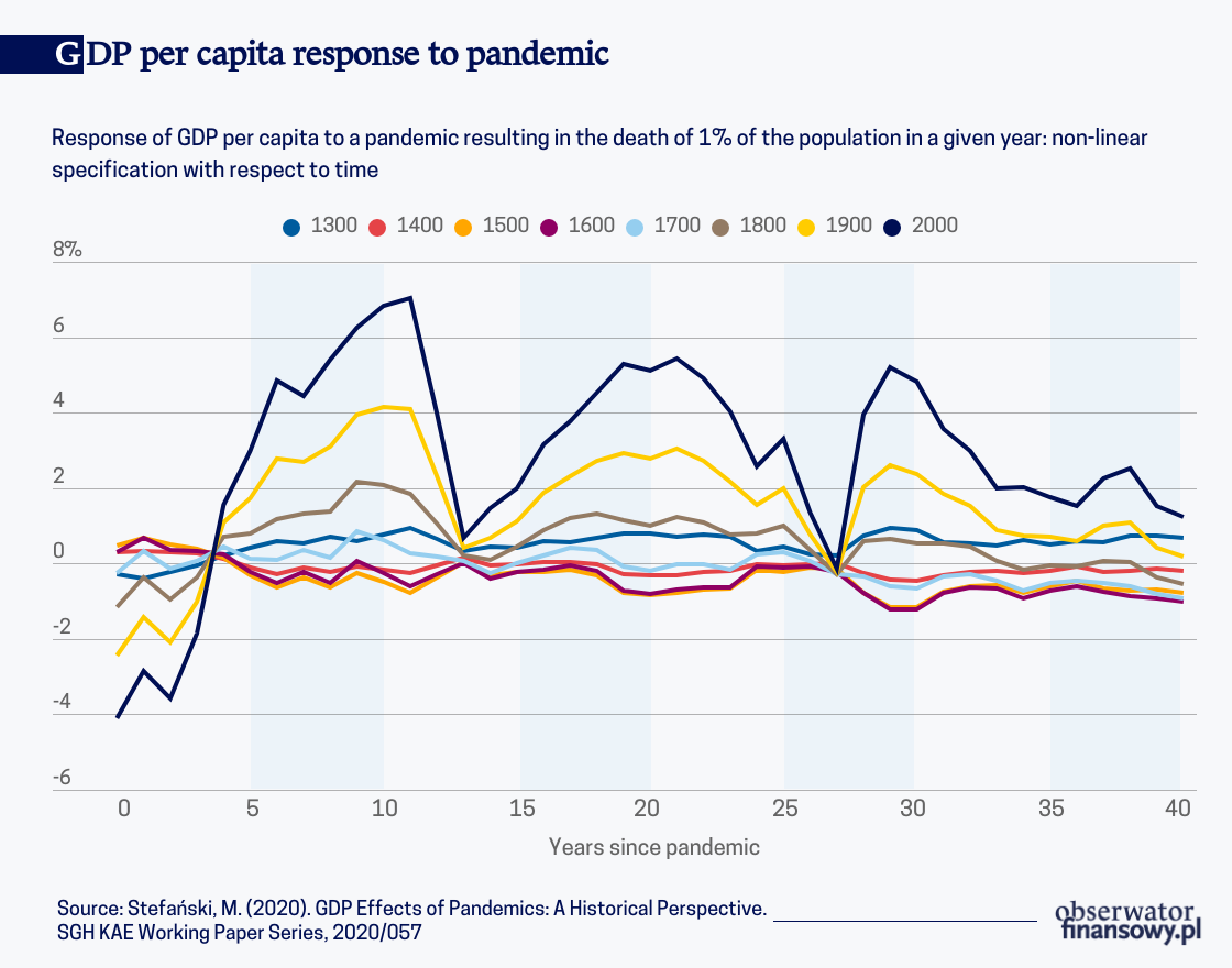 Historically pandemics had a positive impact on GDP per capita