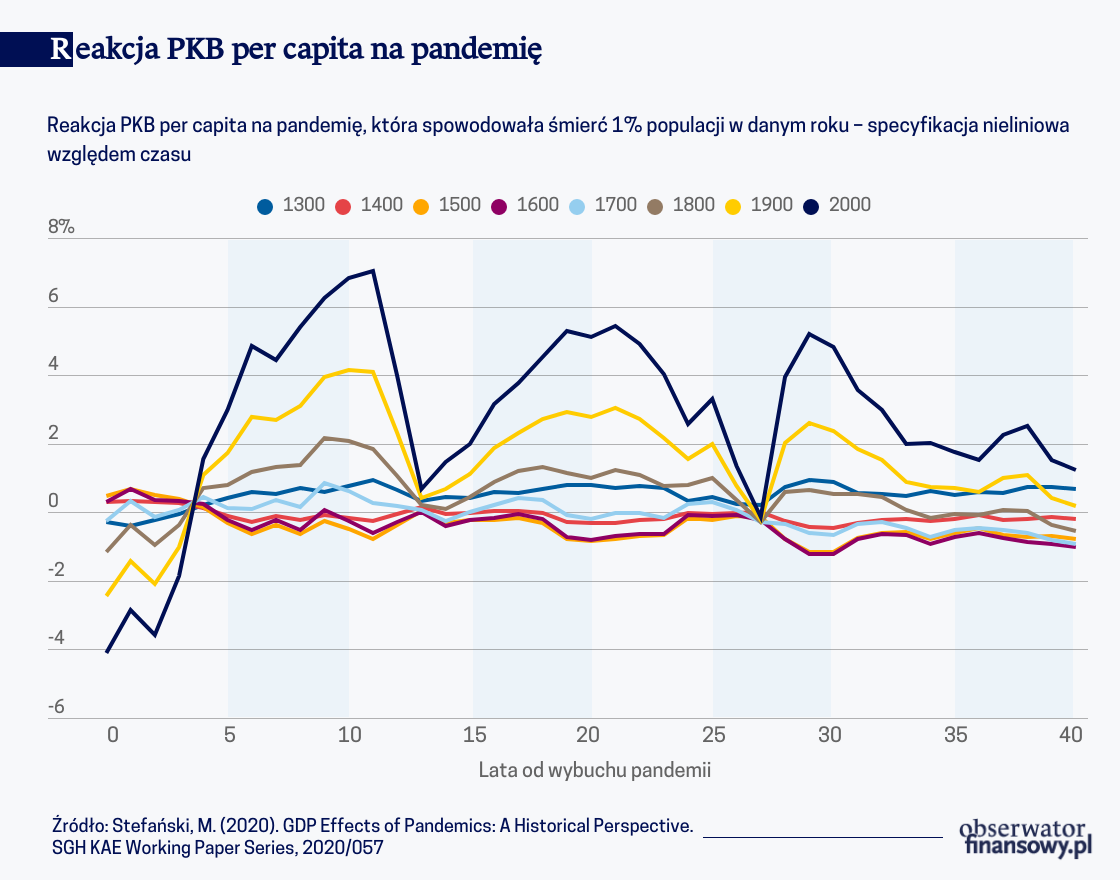Historycznie pandemie miały pozytywny wpływ na PKB per capita
