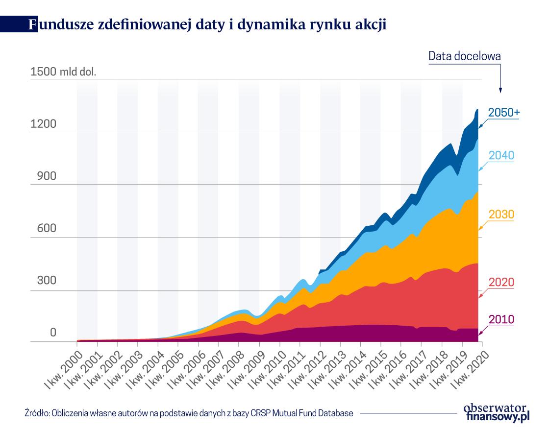 Fundusze zdefiniowanej daty i dynamika rynku akcji