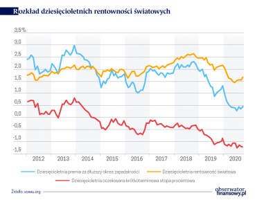 Globalna płynność i zadłużenie dolarowe przedsiębiorstw