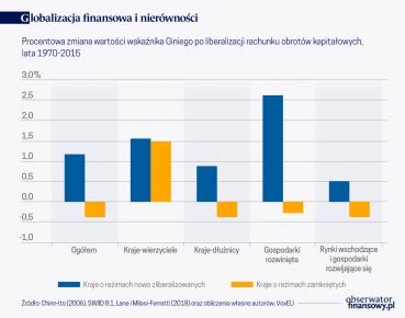 Globalizacja finansowa i nierówności