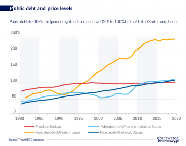 Is public debt a source of inflation? The data does not confirm it