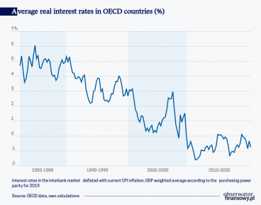 What causes negative interest rates?