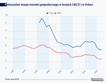 Potencjalne tempo wzrostu gospodarczego w krajach OECD i w Polsce