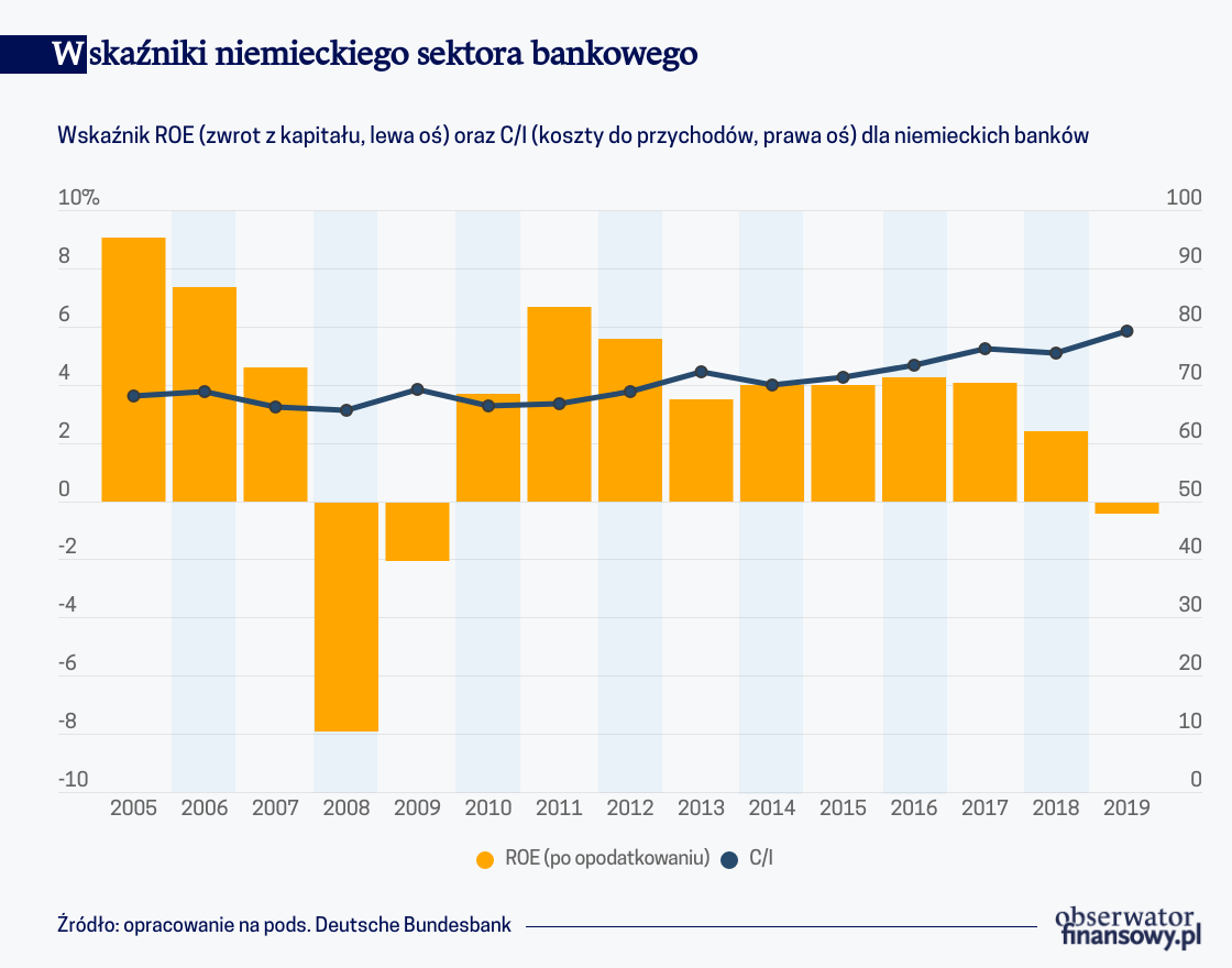 Niemiecki sektor bankowy w szponach niskiej rentowności