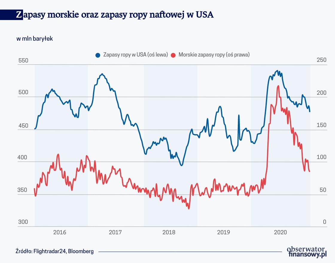 Pandemia nadal wpływa na rynek ropy naftowej