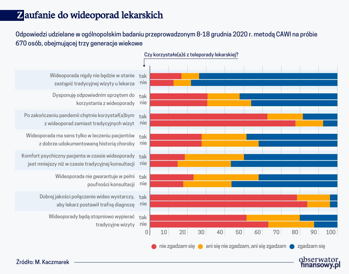 Polacy sceptyczni wobec wideoporad lekarskich