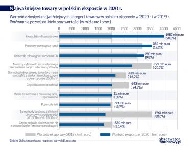 Polska największym eksporterem baterii samochodowych w UE