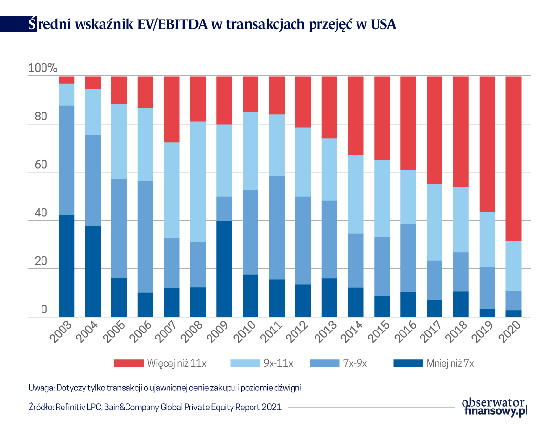 Coraz droższe transakcje private equity