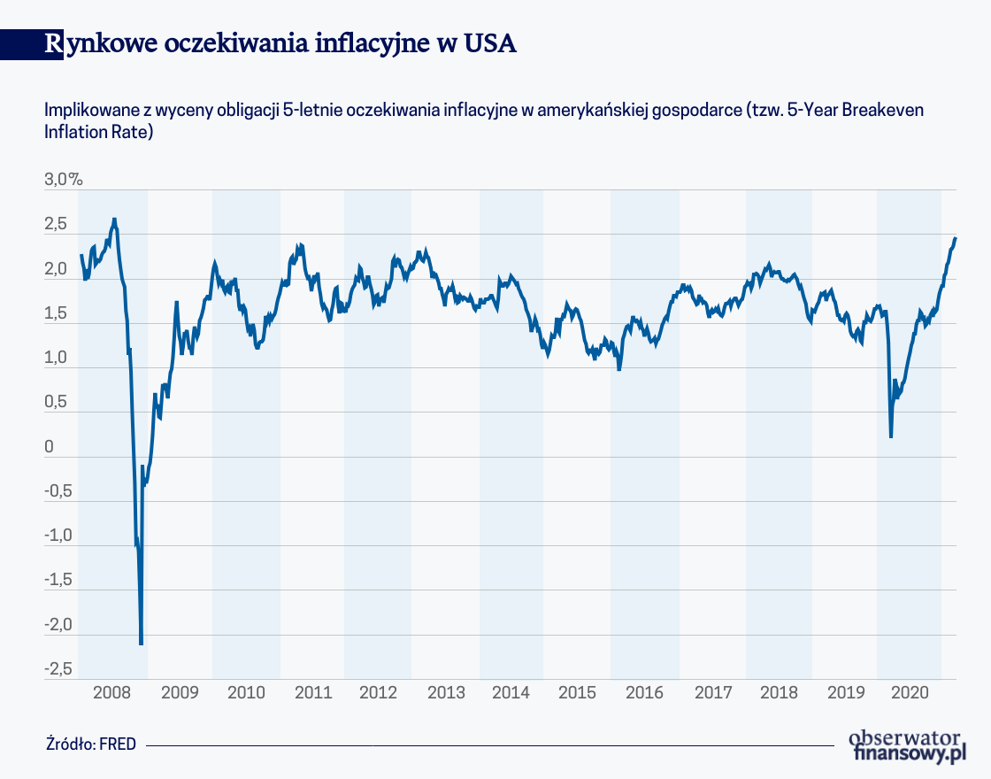 Czy Ameryka potrzebuje kolejnej stymulacji fiskalnej?