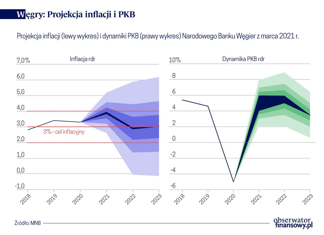 Węgrzy przewidują szybki wzrost PKB, a Czesi podwyżki stóp