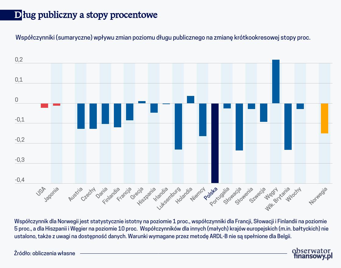 Dług publiczny a stopy procentowe