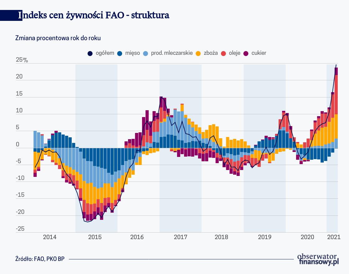 Indeks cen żywności FAO – struktura