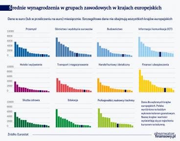 Średnie wynagrodzenia w grupach zawodowych w krajach europejskich