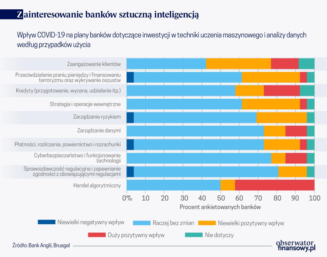 Wpływ pandemii na wykorzystanie sztucznej inteligencji w bankowości