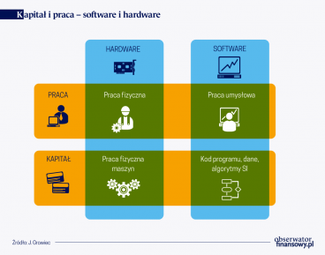 Rewolucja cyfrowa i jej długofalowe konsekwencje dla gospodarki