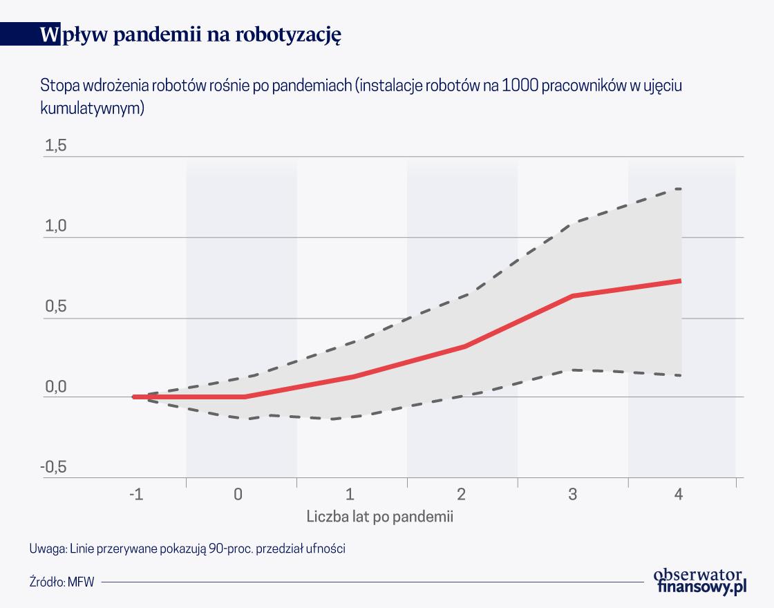 Wpływ pandemii na robotyzację i wzrost nierówności