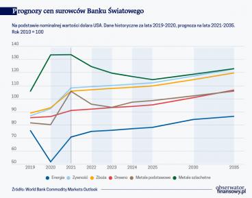 Prognozy cen surowców Banku Światowego