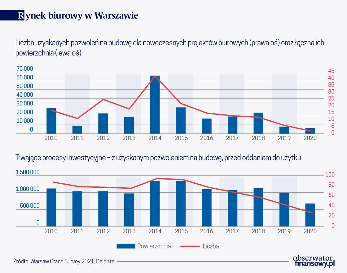 Coraz mniej nowych biur w Warszawie
