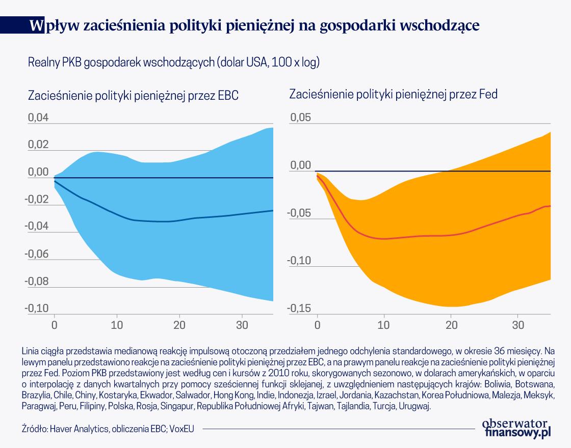 Efekty zewnętrzne polityki pieniężnej Fed są silniejsze niż polityki EBC