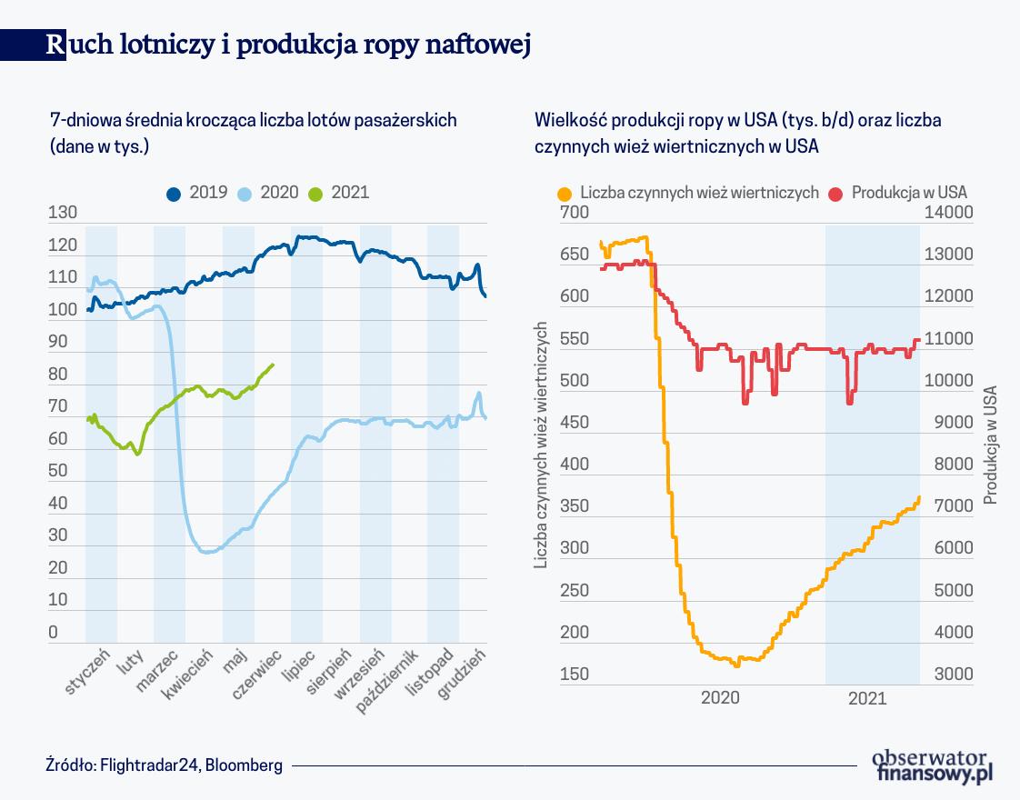 Ruch lotniczy i produkcja ropy naftowej