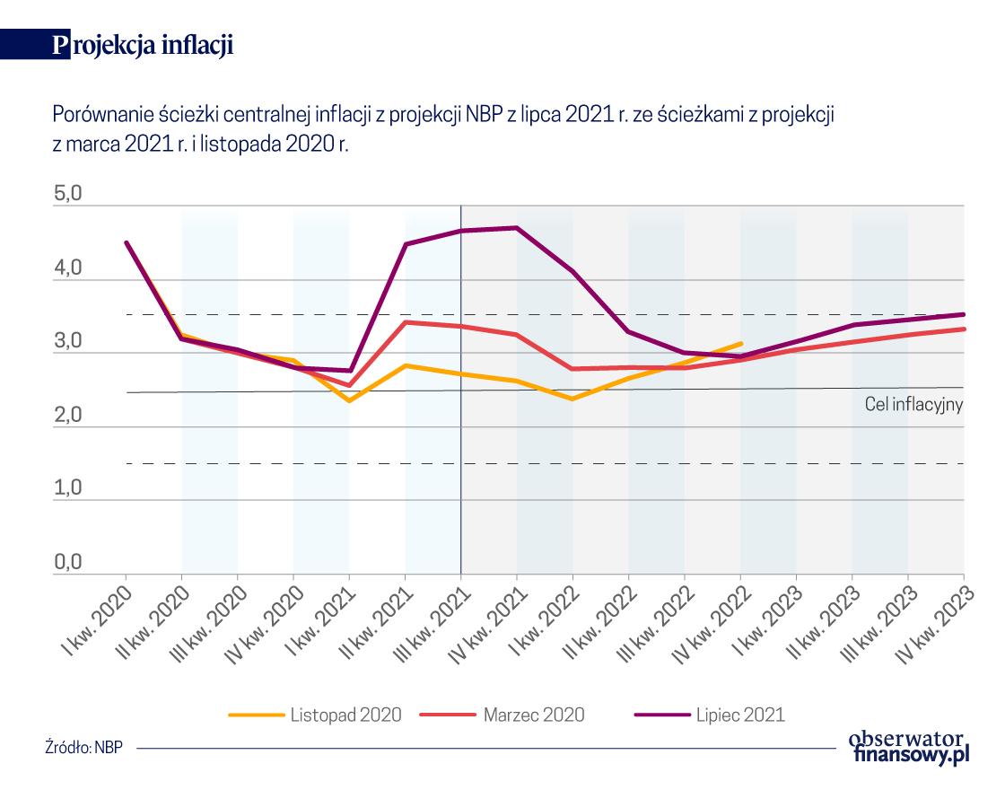 Silny wzrost PKB i wahająca się inflacja