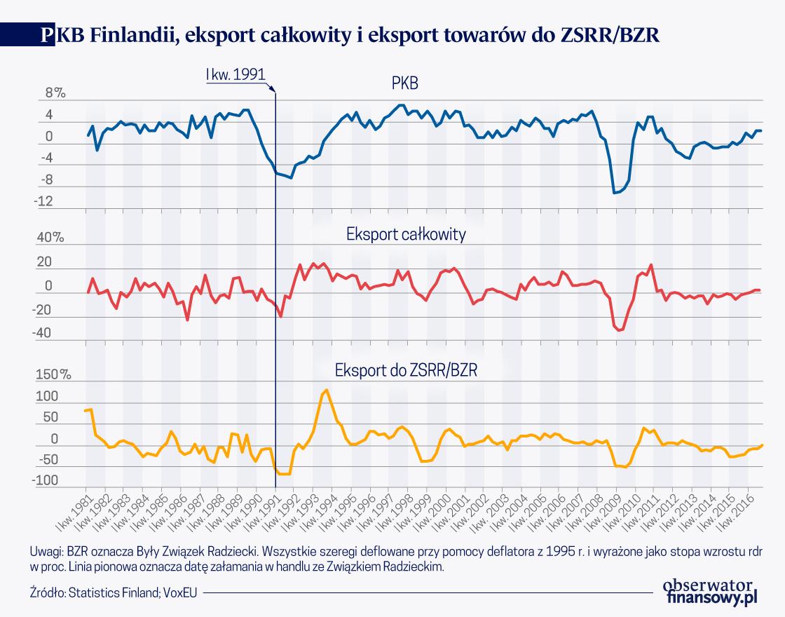 Źródła wielkiego kryzysu fińskiej gospodarki