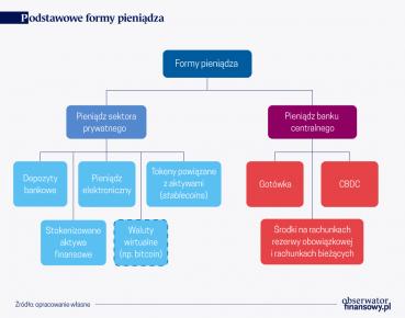 Perspektywy wprowadzenia pieniądza cyfrowego banku centralnego (CBDC)