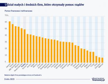 Rządy jak banki, chętniej pomagają firmom większym i znanym