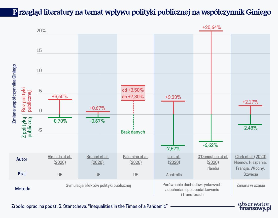 Przegląd literatury nt. wpływu polityki publicznej na współczynnik Giniego