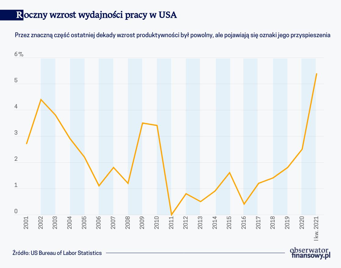 Nadchodzący boom produktywności