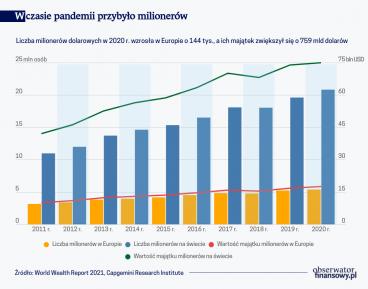 Pandemia sprzyja bogaceniu się bogatych