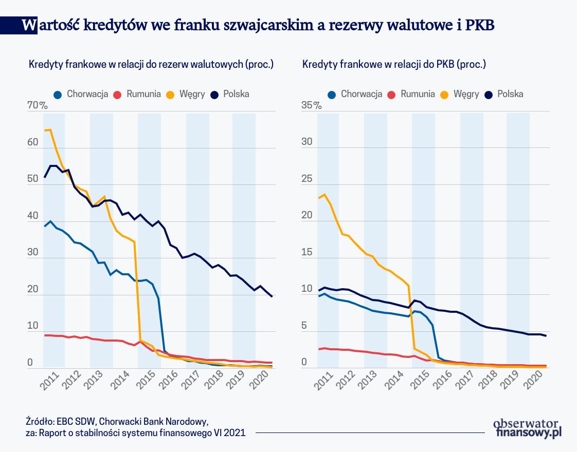 Wartość kredytów we franku szwajcarskim a rezerwy walutowe i PKB