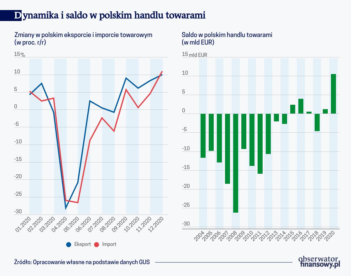 Pandemia umocniła pozycję Polski w światowym eksporcie