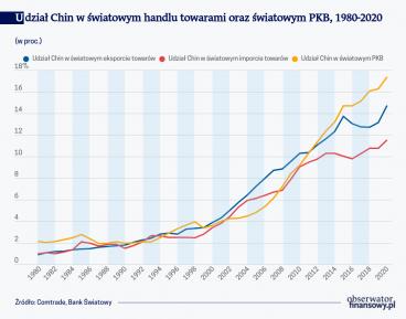 Coraz więcej handlu polsko-chińskiego, ale - wciąż za mało