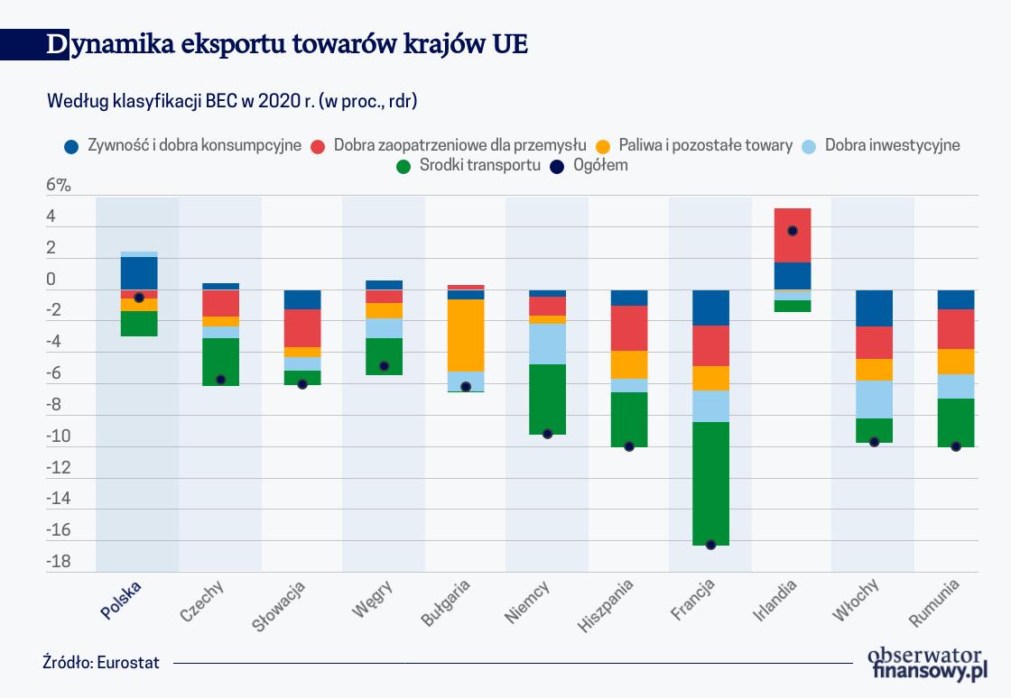 Dynamika eksportu towarów krajów UE