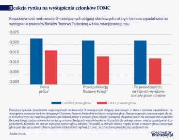 Rotacja praw głosu w FOMC ma znaczenie dla rynków finansowych