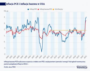 Inflacja PCE i inflacja bazowa