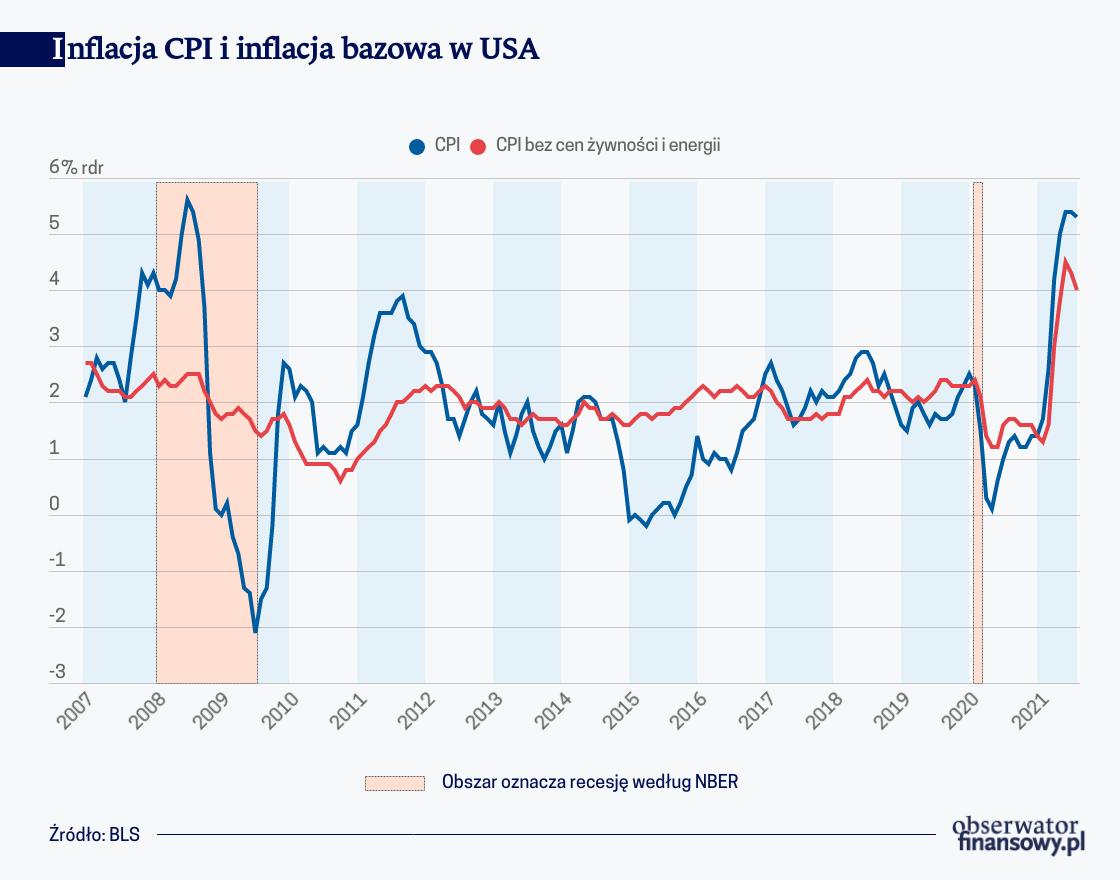 Inflacja w Stanach Zjednoczonych w czasie pandemii