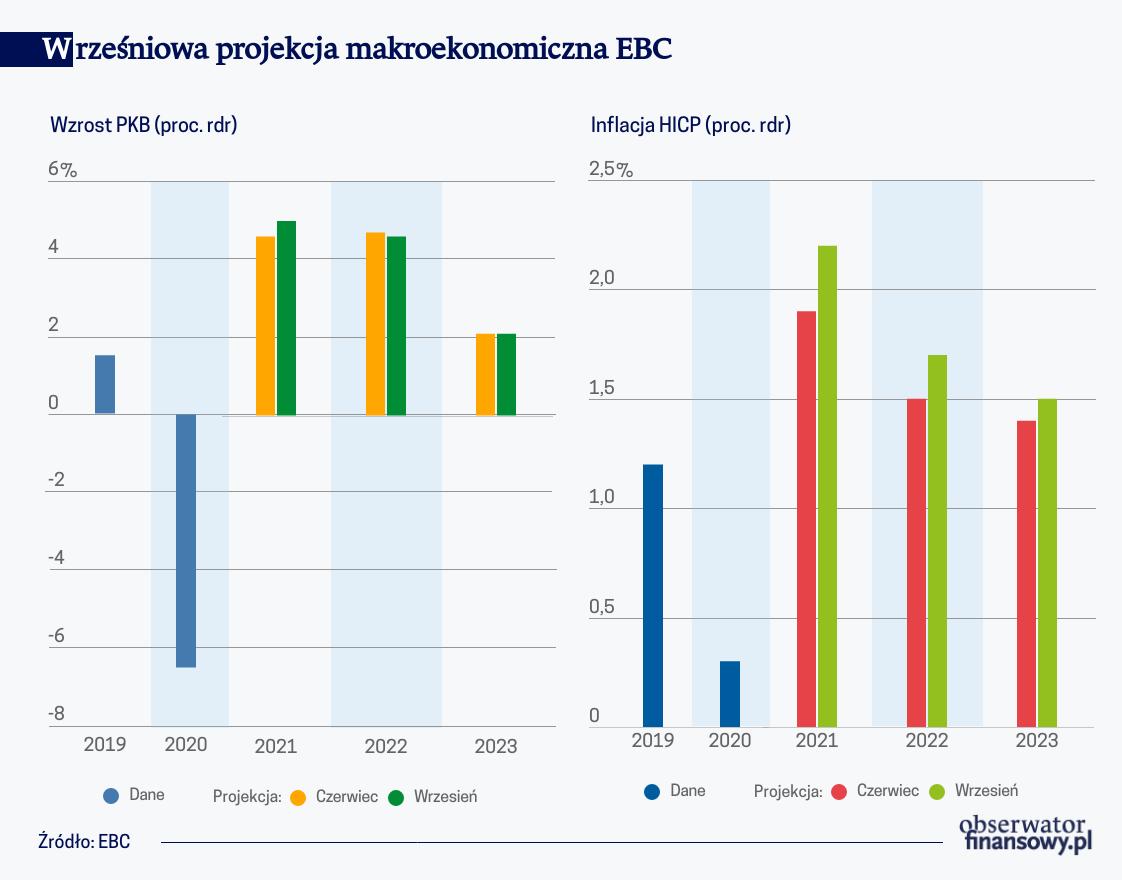 Wrześniowa projekcja makroekonomiczna EBC