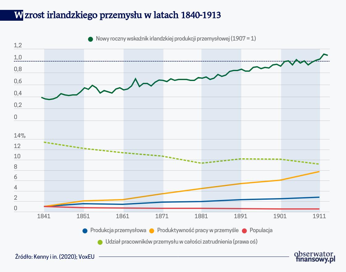 Jak doszło do (dez)industrializacji w Irlandii