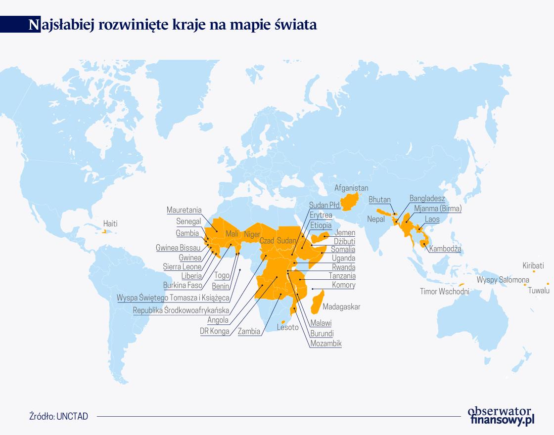 Najbiedniejsze kraje na ogół w roli Syzyfa