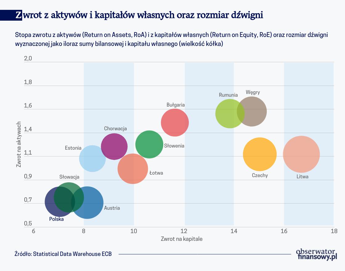 Odporność sektorów bankowych państw 'Inicjatywy Trójmorza'